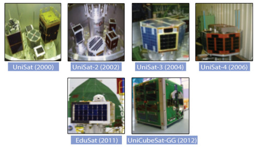 Satellites manufactured by GAUSS Group